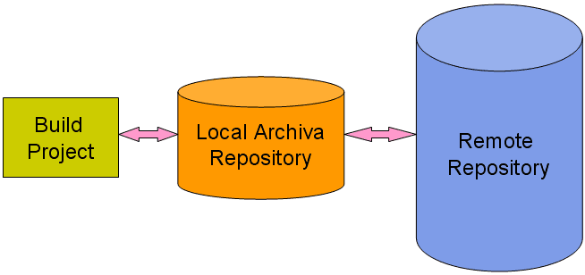 Archiva act as a remote repository proxy