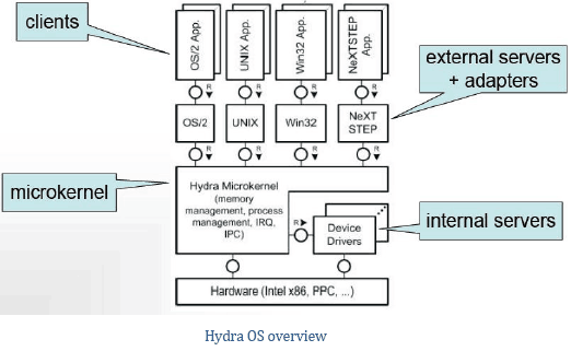 hydra-os-overview-diagram