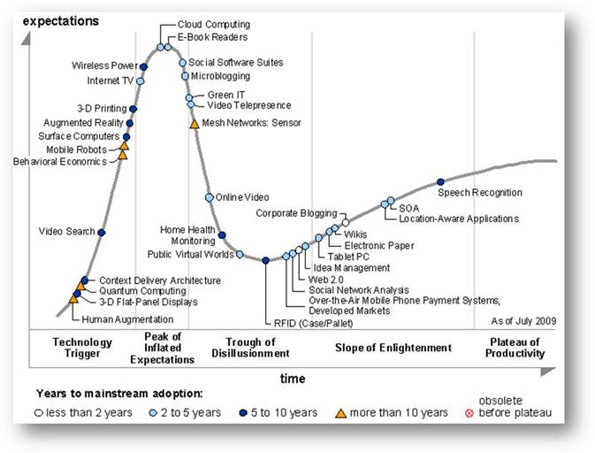 Gartner-Hype-Cycle-characterize