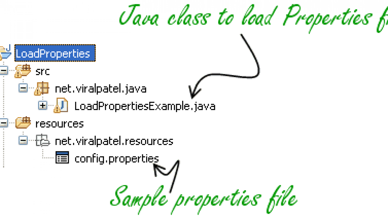 Load Java Properties Files  Loading Properties Files in Java