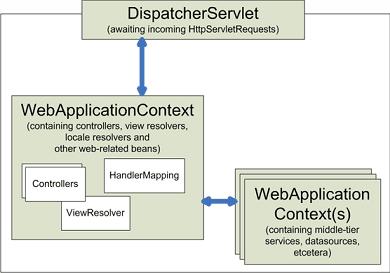 spring-3-mvc-architecture - ViralPatel net