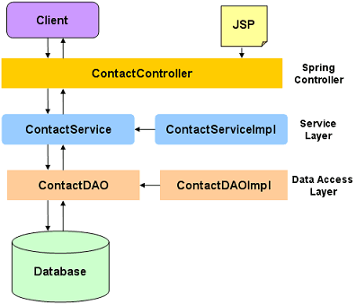 spring3-hibernate-application-architecture