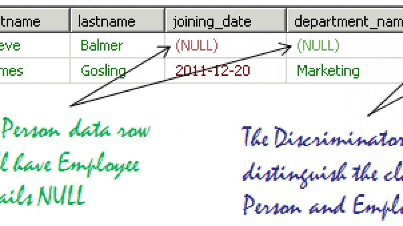 Hibernate Inheritance: Table Per Class Hierarchy (Annotation