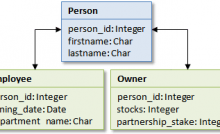 Hibernate Self Join Annotation One to Many mapping example