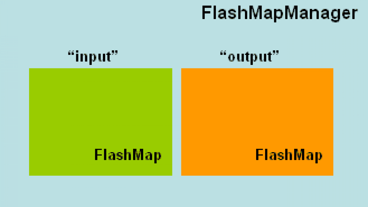 Spring MVC Flash Attributes tutorial  Flash Attribute example