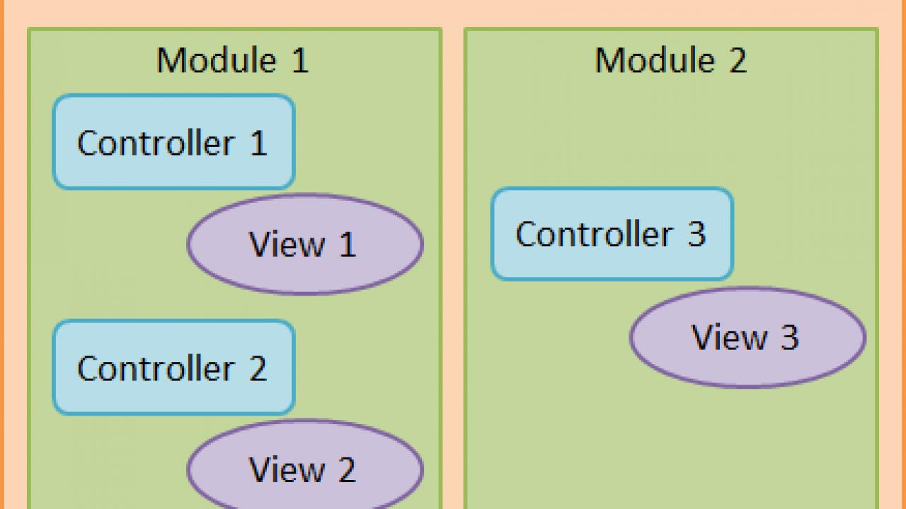 AngularJS Controller Tutorial  AngularJS Controller example
