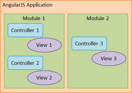 angularjs-app-modules-controllers-view
