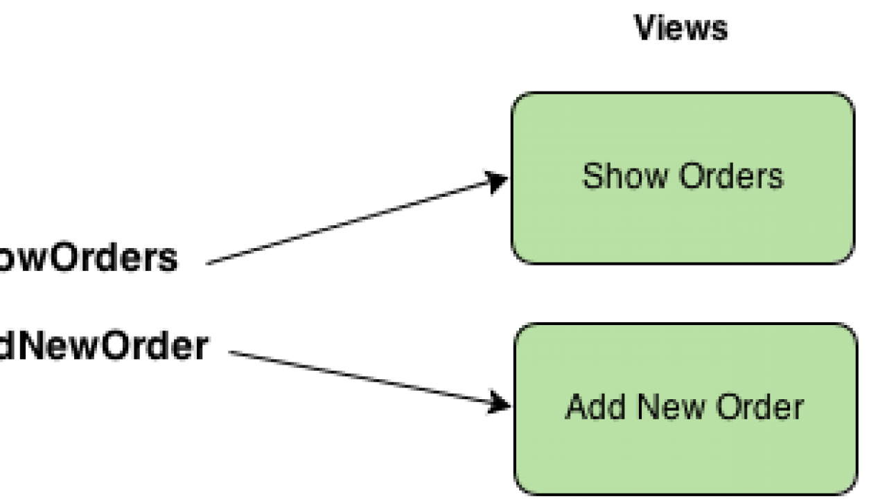 AngularJS Routing and Views Tutorial with Example | Routing in AngularJS
