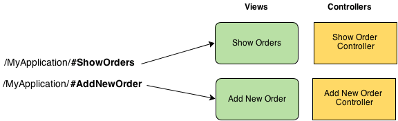 angularjs-routing-view-controller